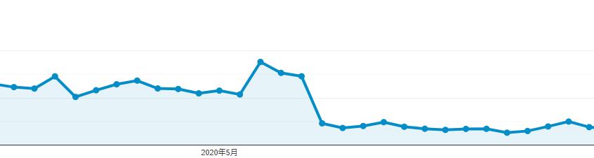 アクセス数ダウンのグラフ